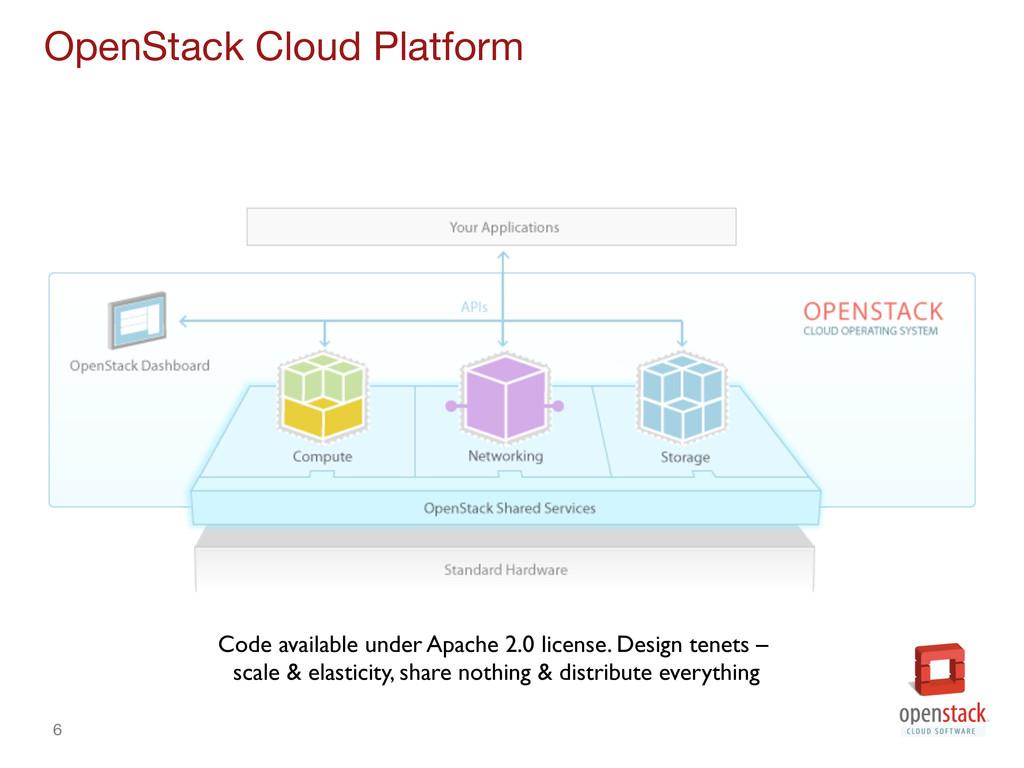 6 OpenStack Cloud Platform Code available und...