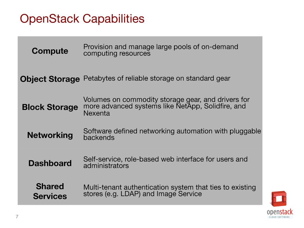 7 OpenStack Capabilities Compute Provision a...