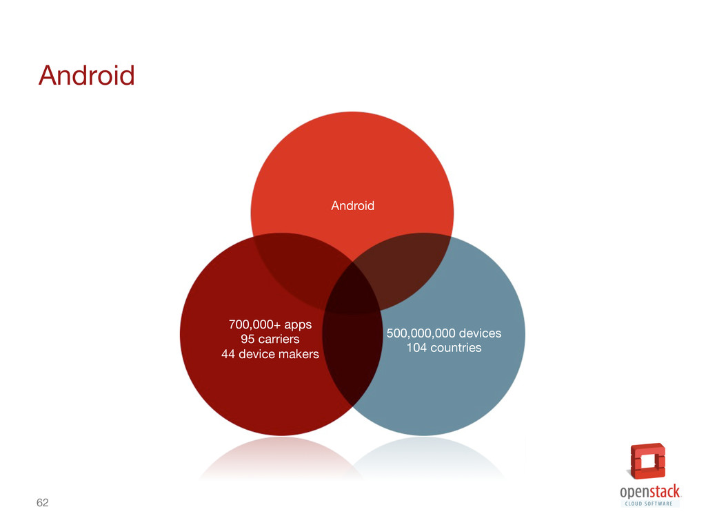 62 Android 700,000+ apps 95 carriers 44 dev...