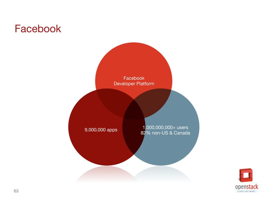 63 Facebook 9,000,000 apps 1,000,000,000+ us...