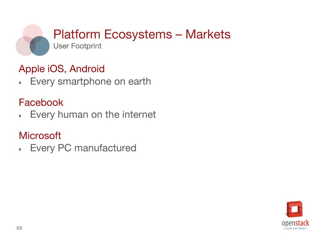 68 Platform Ecosystems – Markets User Footpri...