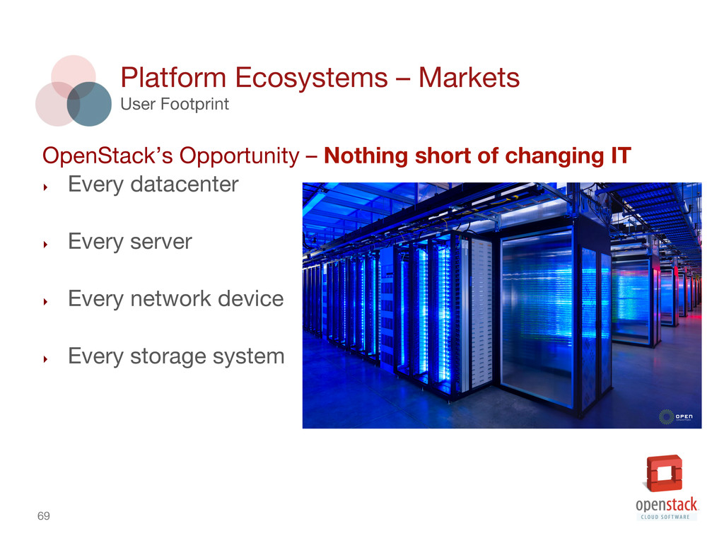 69 Platform Ecosystems – Markets User Footpri...