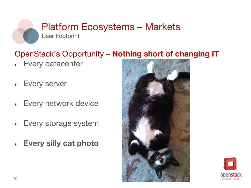70 Platform Ecosystems – Markets User Footpri...