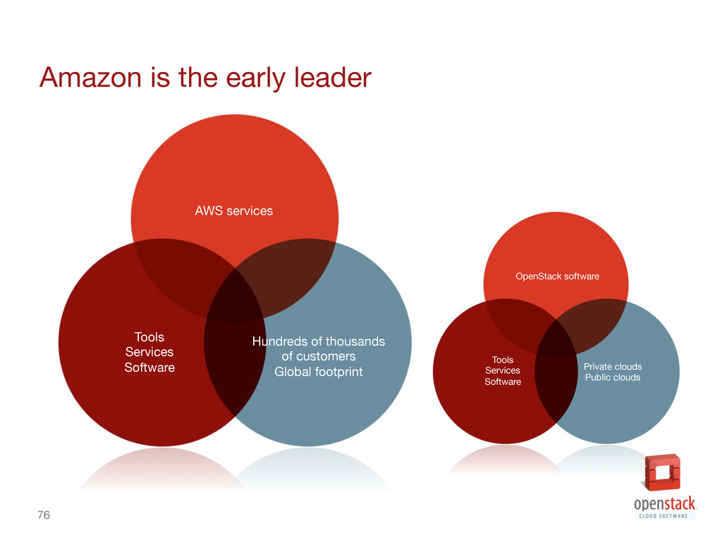 76 Amazon is the early leader Tools Services...