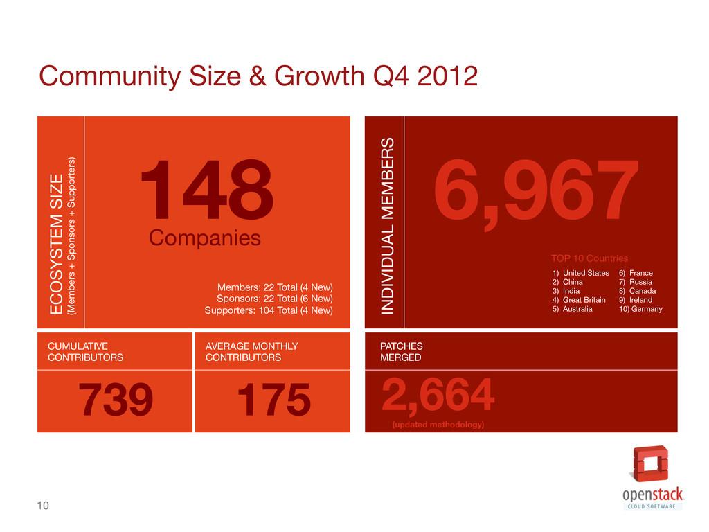 10 Community Size & Growth Q4 2012 10 ECOSYS...