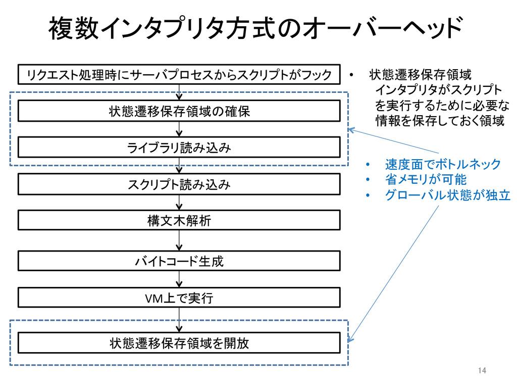 複数インタプリタ方式のオーバーヘッド 状態遷移保存領域の確保  ライブラリ読み込み...