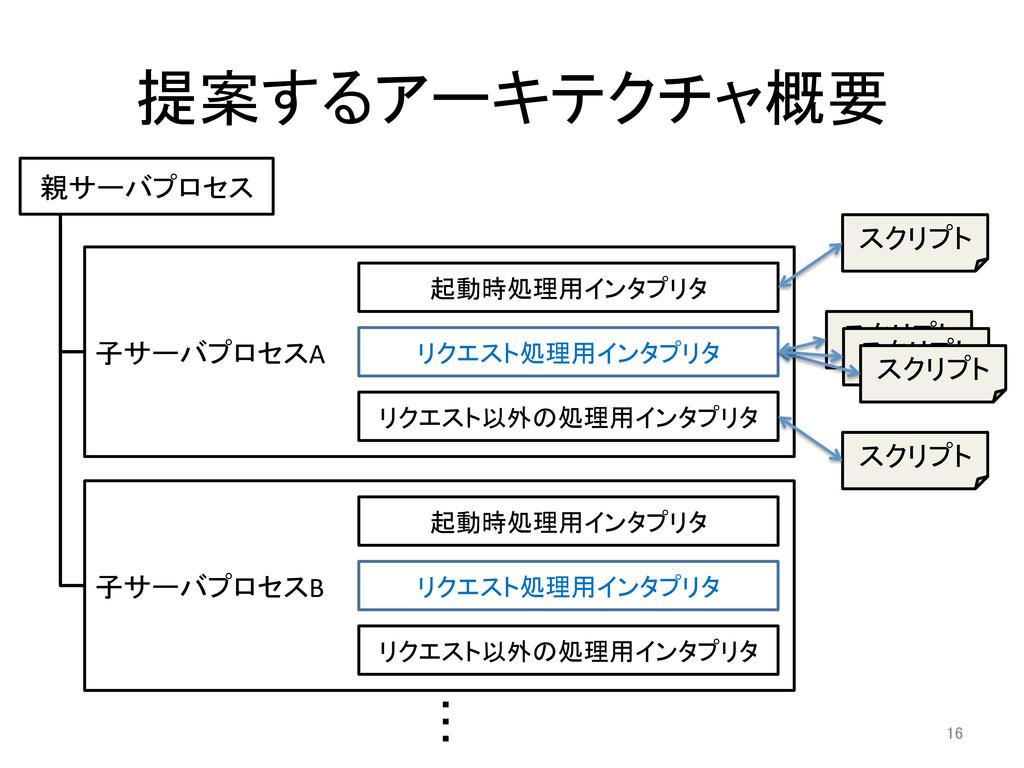提案するアーキテクチャ概要 16 呍 呍 呍  親サーバプロセス  子サーバ...