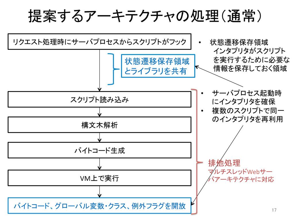 提案するアーキテクチャの処理(通常) 構文木解析  バイトコード生成  VM上...