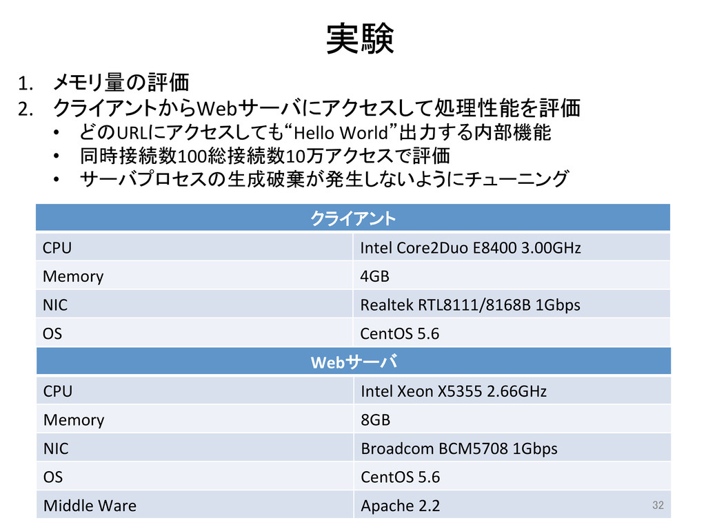 実験 クライアント CPU Intel Core2Duo E8400...