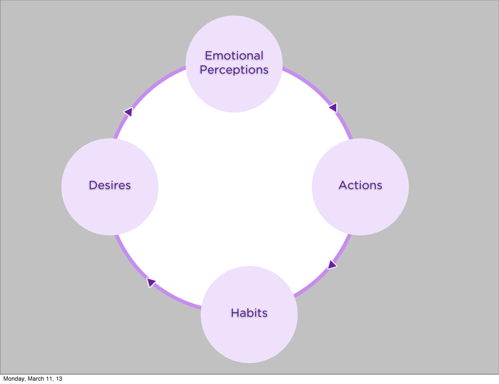 Emotional Perceptions Actions Habits Desires Mo...
