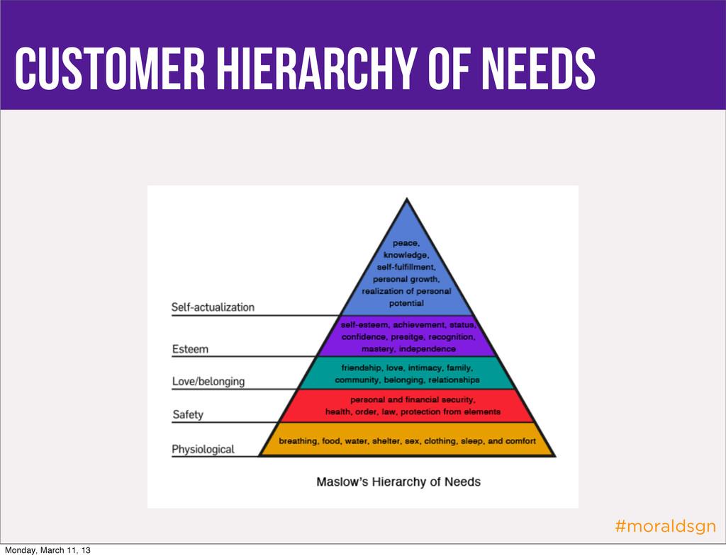 #moraldsgn Customer Hierarchy of Needs Monday, ...