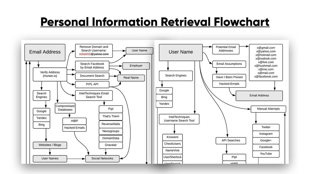 Personal Information Retrieval Flowchart