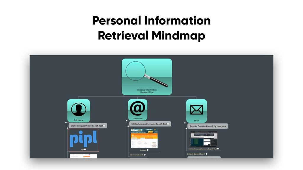 Personal Information Retrieval Mindmap