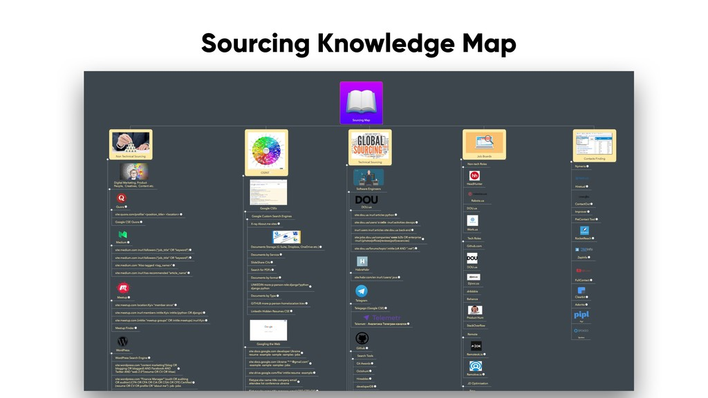 Sourcing Knowledge Map