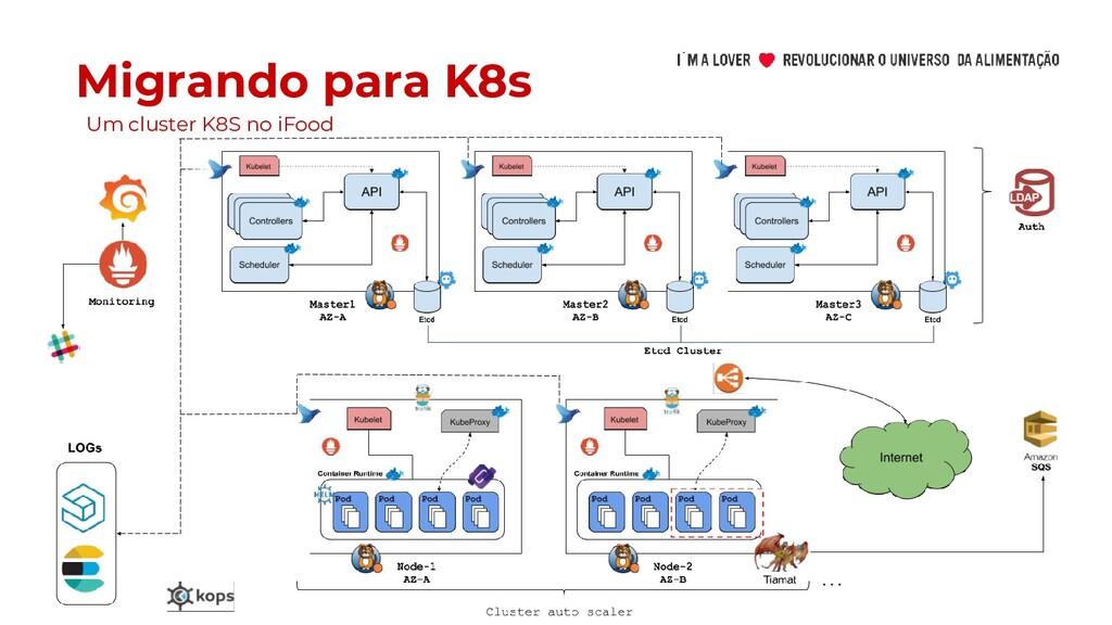 Migrando para K8s Um cluster K8S no iFood
