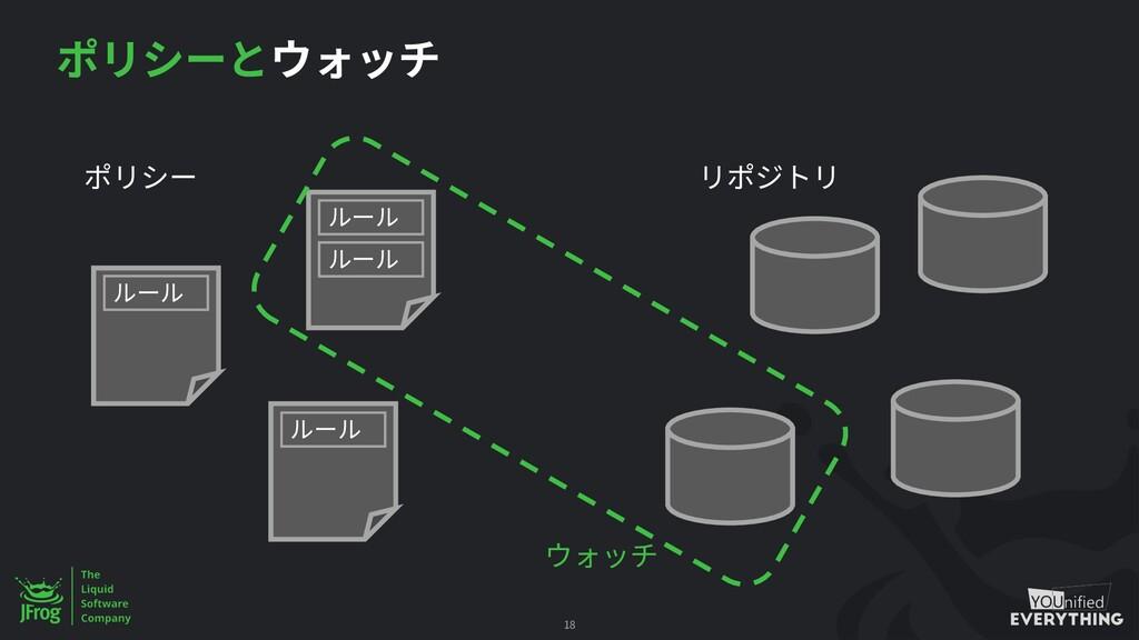 $jfrog rt dp\ yokota-circle-artifactory.jfrog.i...