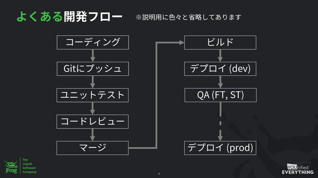 4 Git (dev) QA (FT, ST) (prod)