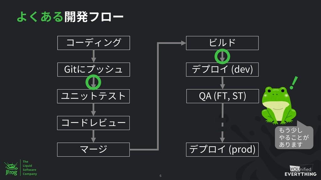 6 Git (dev) QA (FT, ST) (prod) !