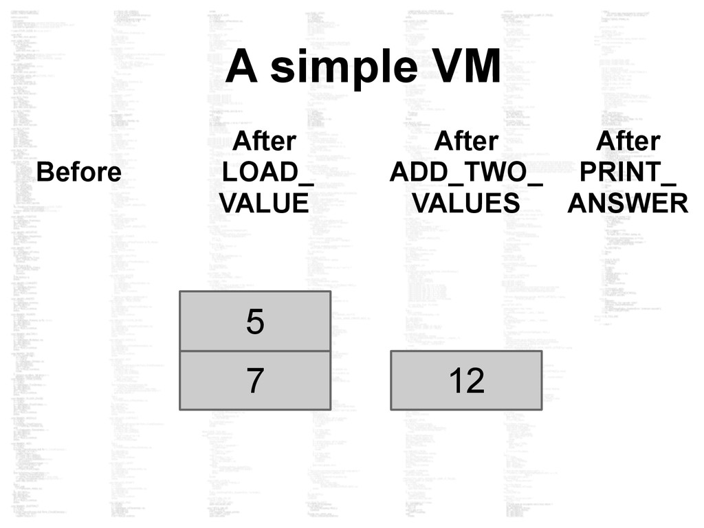 7 5 12 Before After ADD_TWO_ VALUES After LOAD_...