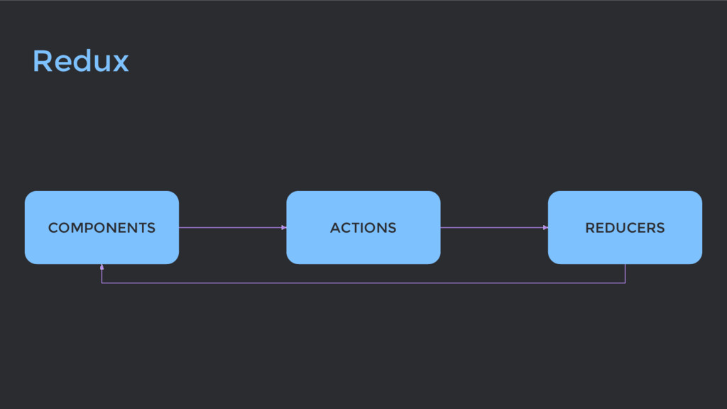 Redux ACTIONS REDUCERS COMPONENTS