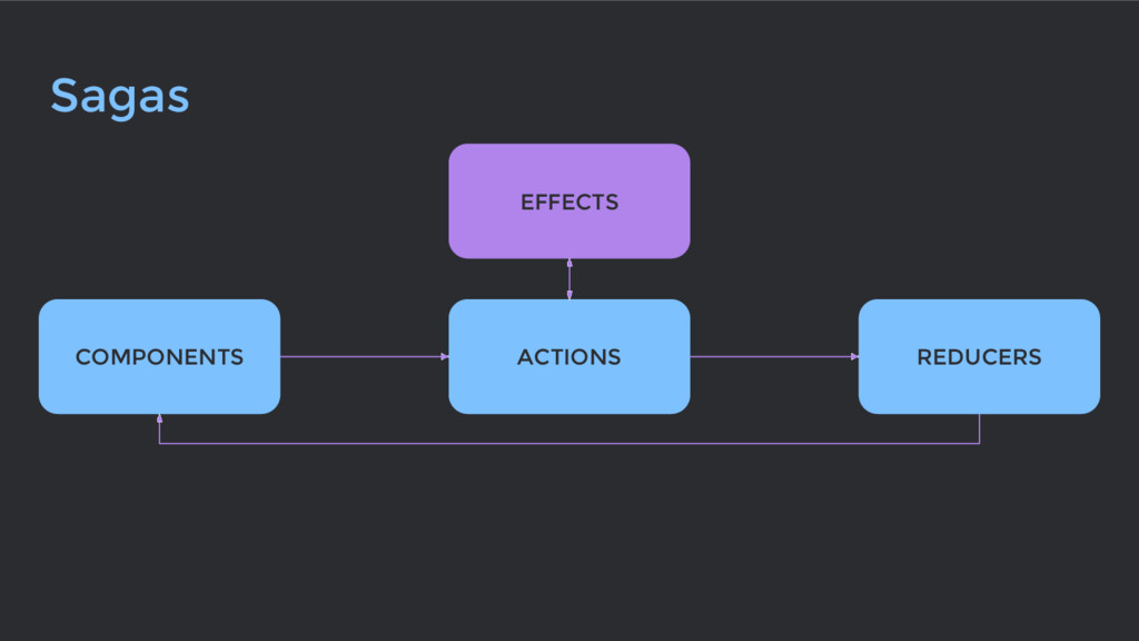 Sagas ACTIONS REDUCERS COMPONENTS EFFECTS