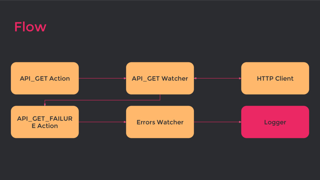 Flow Errors Watcher API_GET Watcher API_GET Act...