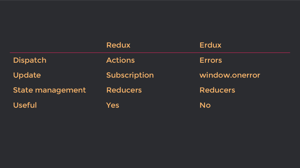 Redux Erdux Dispatch Actions Errors Update Subs...