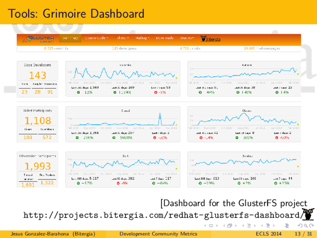 Tools: Grimoire Dashboard [Dashboard for the Gl...