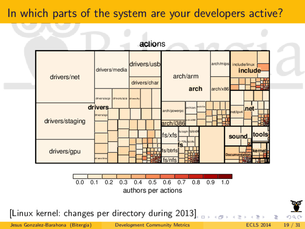 In which parts of the system are your developer...