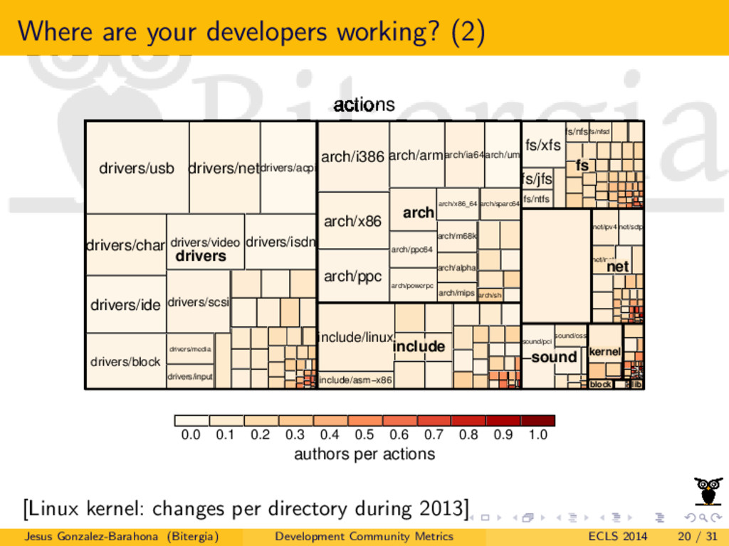 Where are your developers working? (2) actions ...