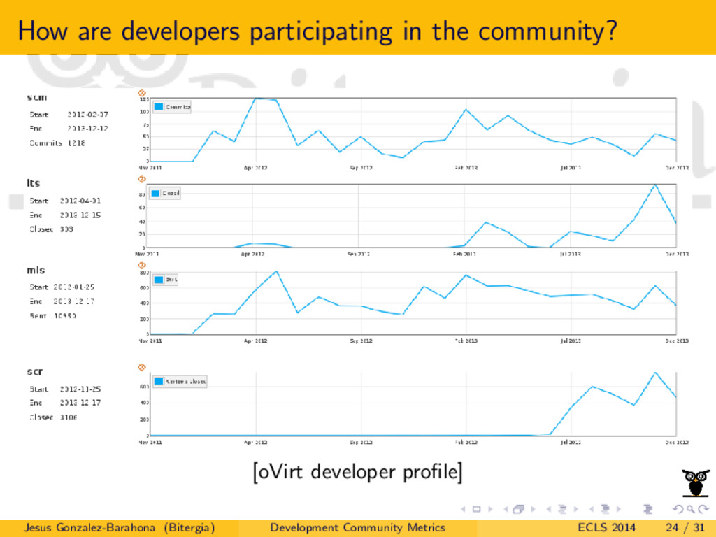 How are developers participating in the communi...