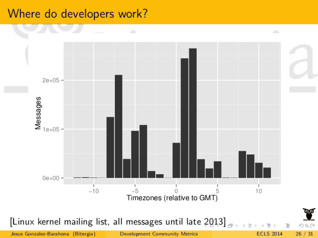 Where do developers work? 0e+00 1e+05 2e+05 −10...