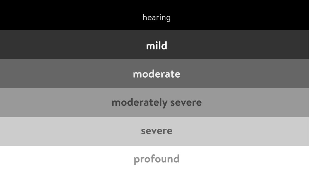 mild moderate moderately severe severe prof...