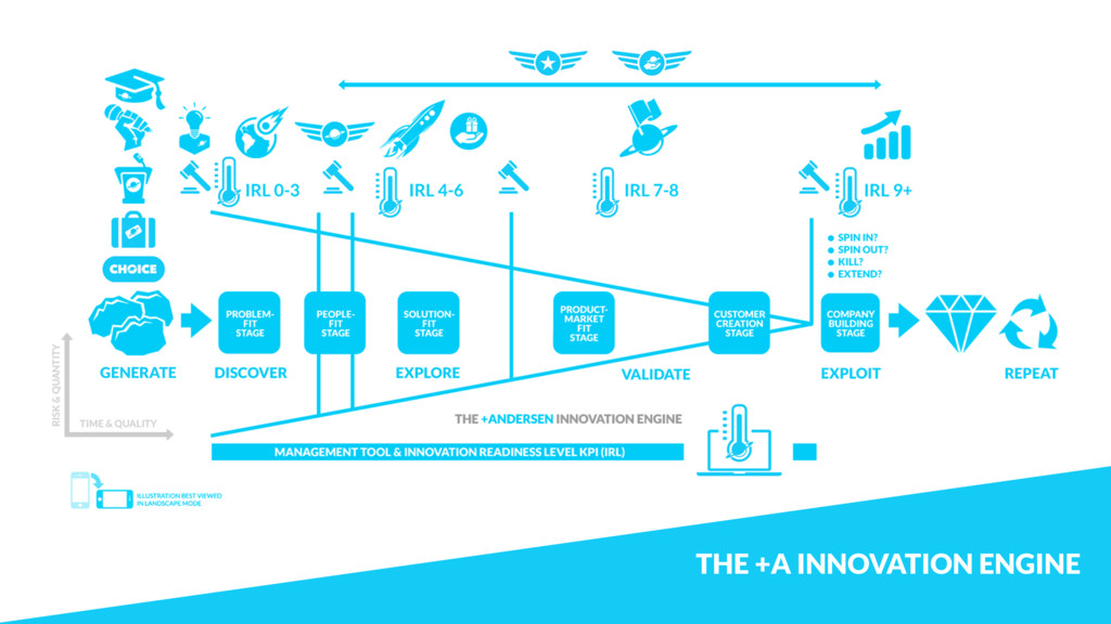 THE +A INNOVATION ENGINE GENERATE