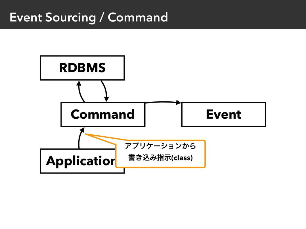 Event Sourcing / Command Event Application Comm...