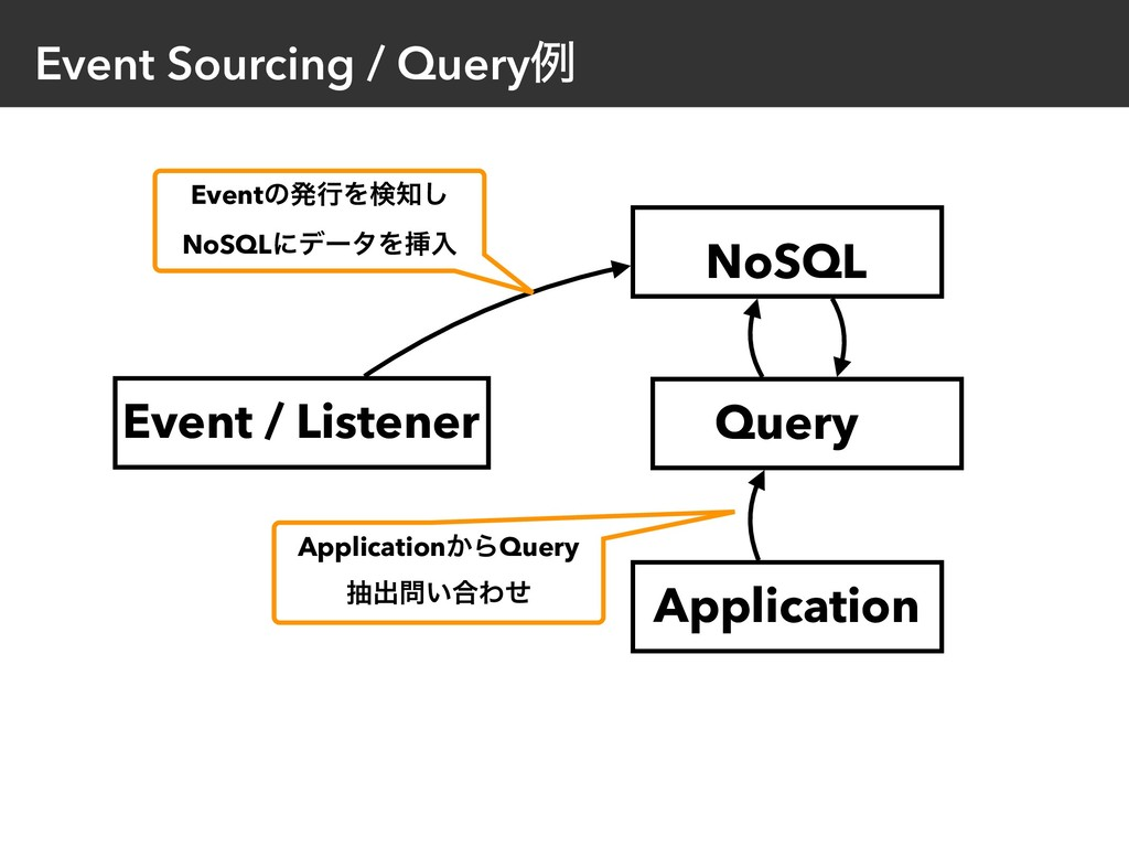 Event Sourcing / Queryྫ Event / Listener Applic...