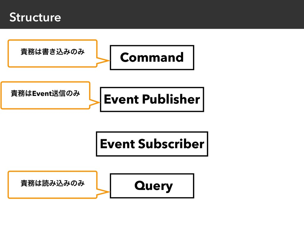 Structure Event Publisher Command Query Event S...
