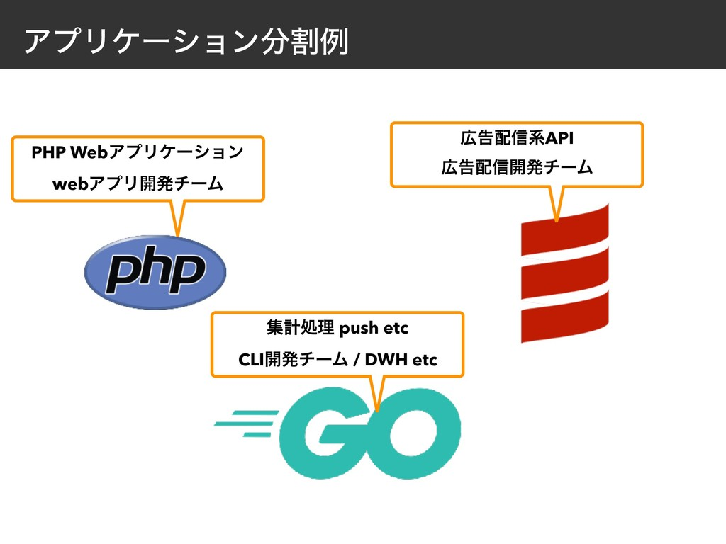 ΞϓϦέʔγϣϯׂྫ PHP WebΞϓϦέʔγϣϯ webΞϓϦ։ൃνʔϜ ूܭॲཧ pu...