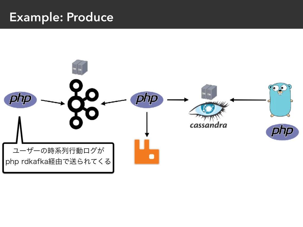Example: Produce Ϣʔβʔͷܥྻߦಈϩά͕ QIQSELBGLBܦ༝Ͱૹ...