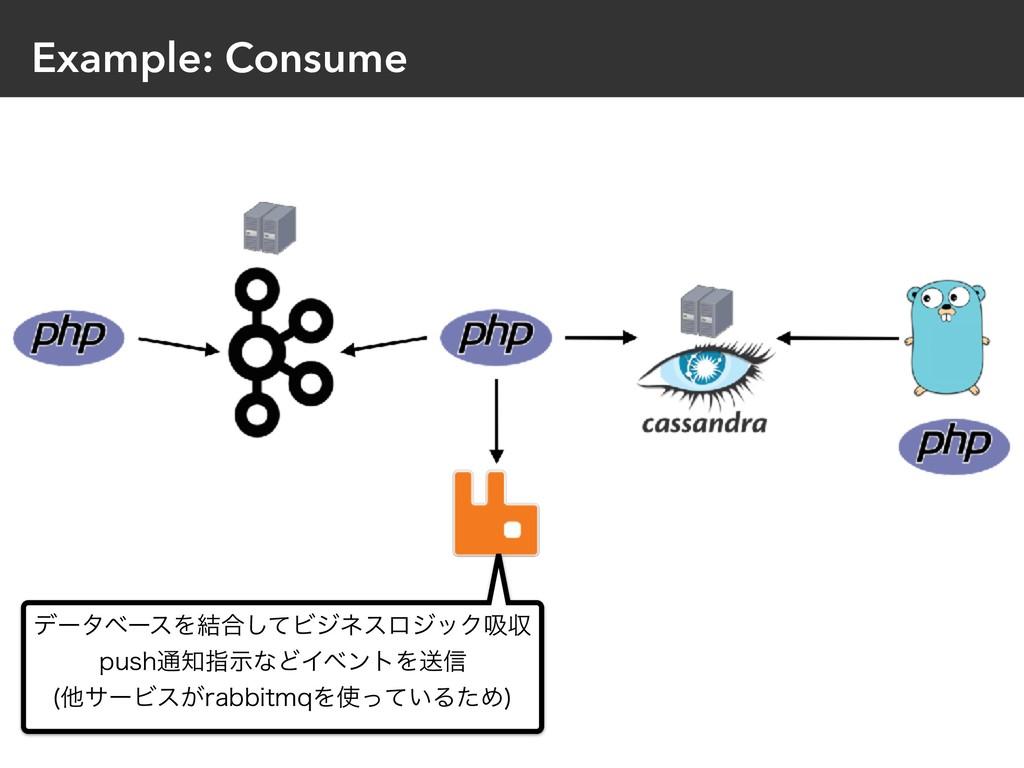 Example: Consume σʔλϕʔεΛ݁߹ͯ͠ϏδωεϩδοΫٵऩ QVTI௨ࢦ...