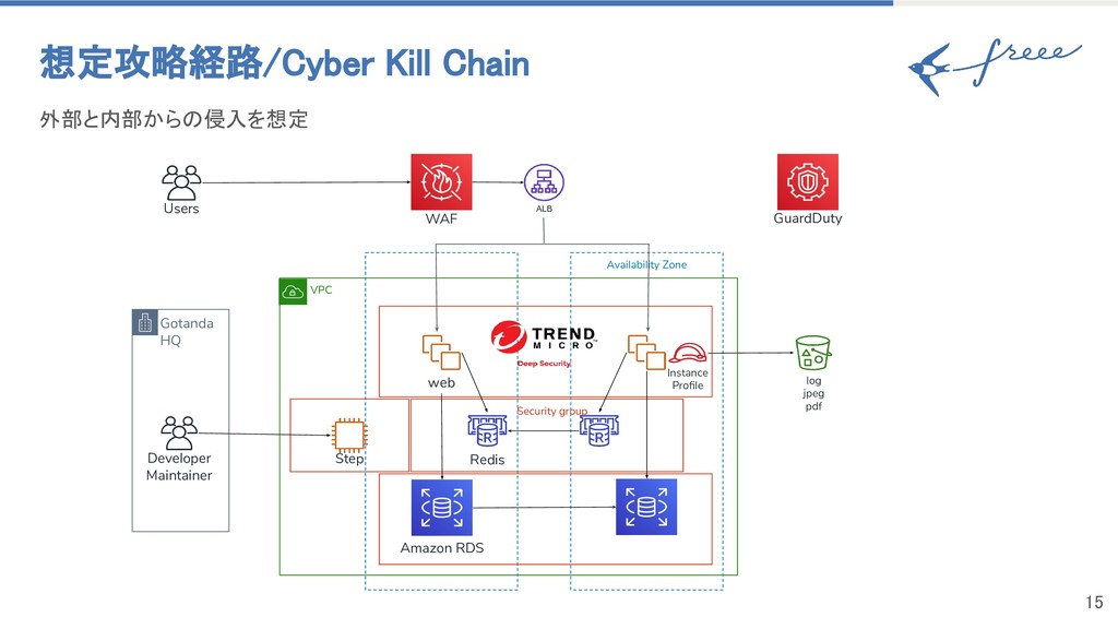 VPC 外部と内部からの侵入を想定 想定攻略経路/Cyber Kill Chain Sec...