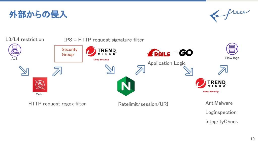 外部からの侵入 HTTP request regex filter L3/L4 restr...