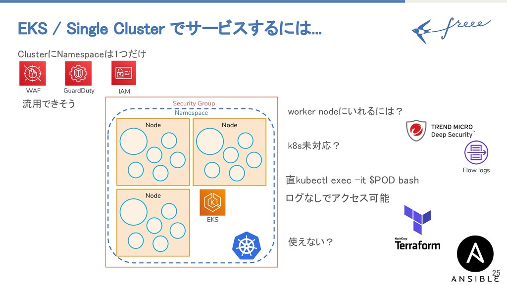 Security Group Namespace ClusterにNamespaceは1つだけ...