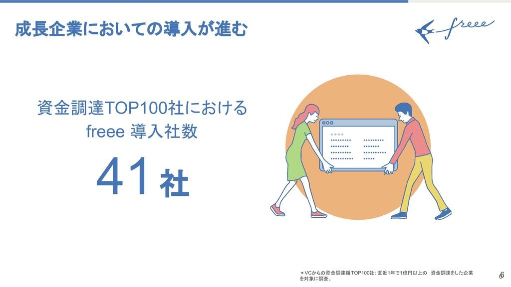 6 成長企業においての導入が進む 41 社 資金調達TOP100社における freee 導入...