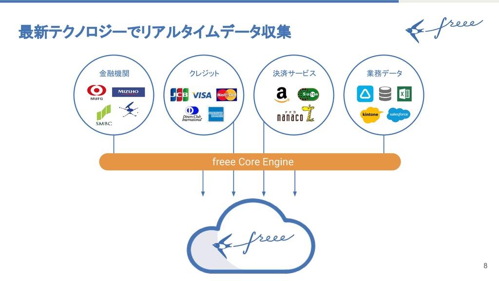 最新テクノロジーでリアルタイムデータ収集 8 クレジット 金融機関 決済サービス 業務...