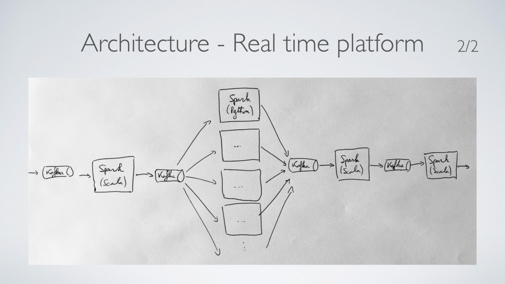 Architecture - Real time platform 2/2