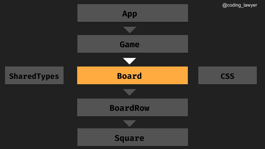 @coding_lawyer Game Board App BoardRow Square S...