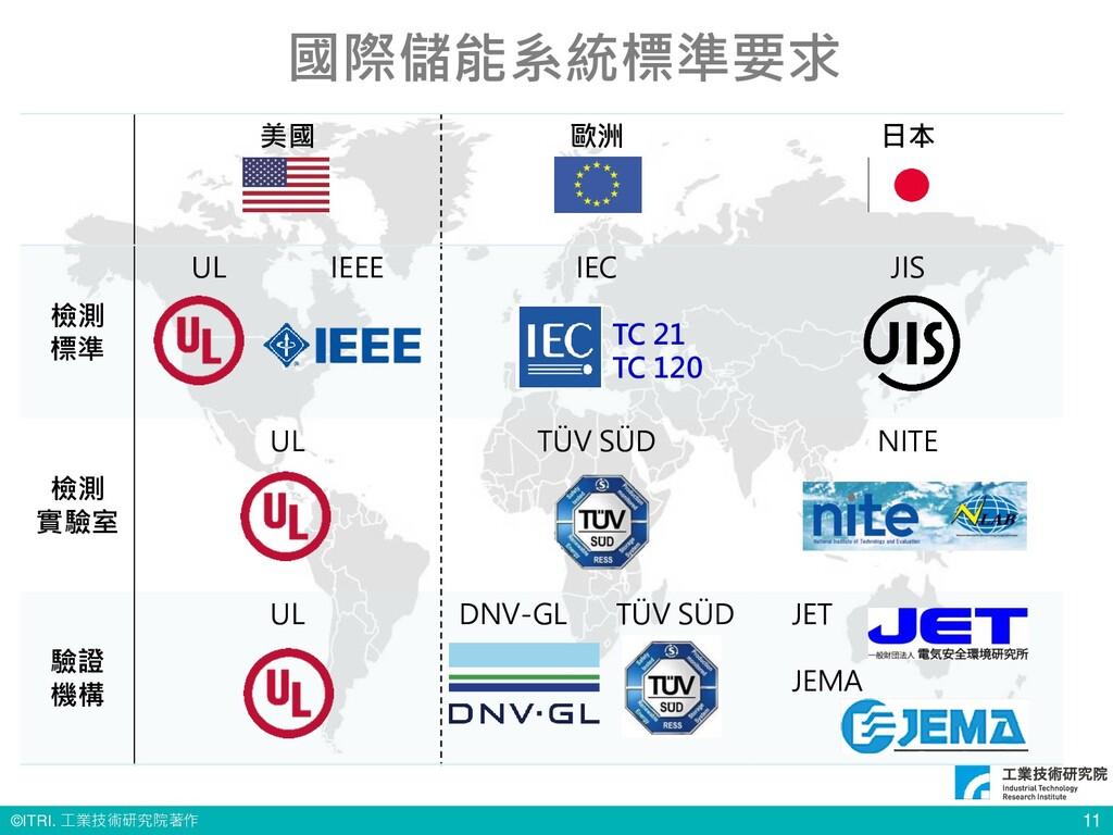 © ITRI. 工業技術研究院著作 11 國際儲能系統標準要求 美國 歐洲 日本 檢測 標準 ...