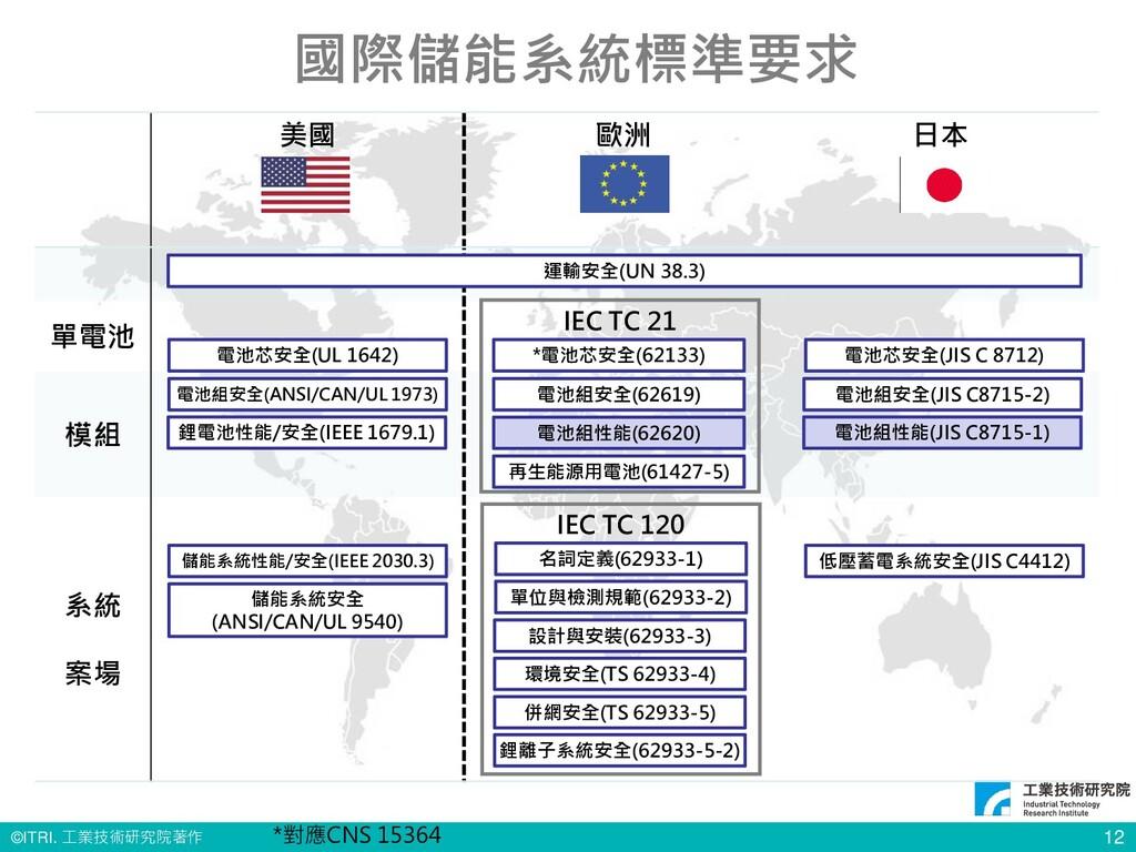 © ITRI. 工業技術研究院著作 12 國際儲能系統標準要求 美國 歐洲 日本 單電池 模組...