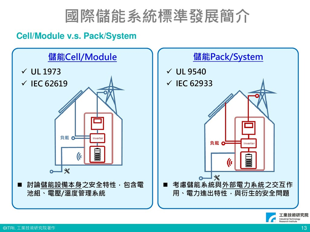 © ITRI. 工業技術研究院著作 13 國際儲能系統標準發展簡介 Cell/Module v...